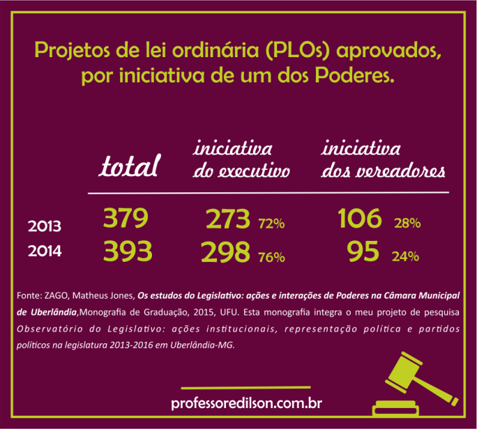 projetode lei p blog